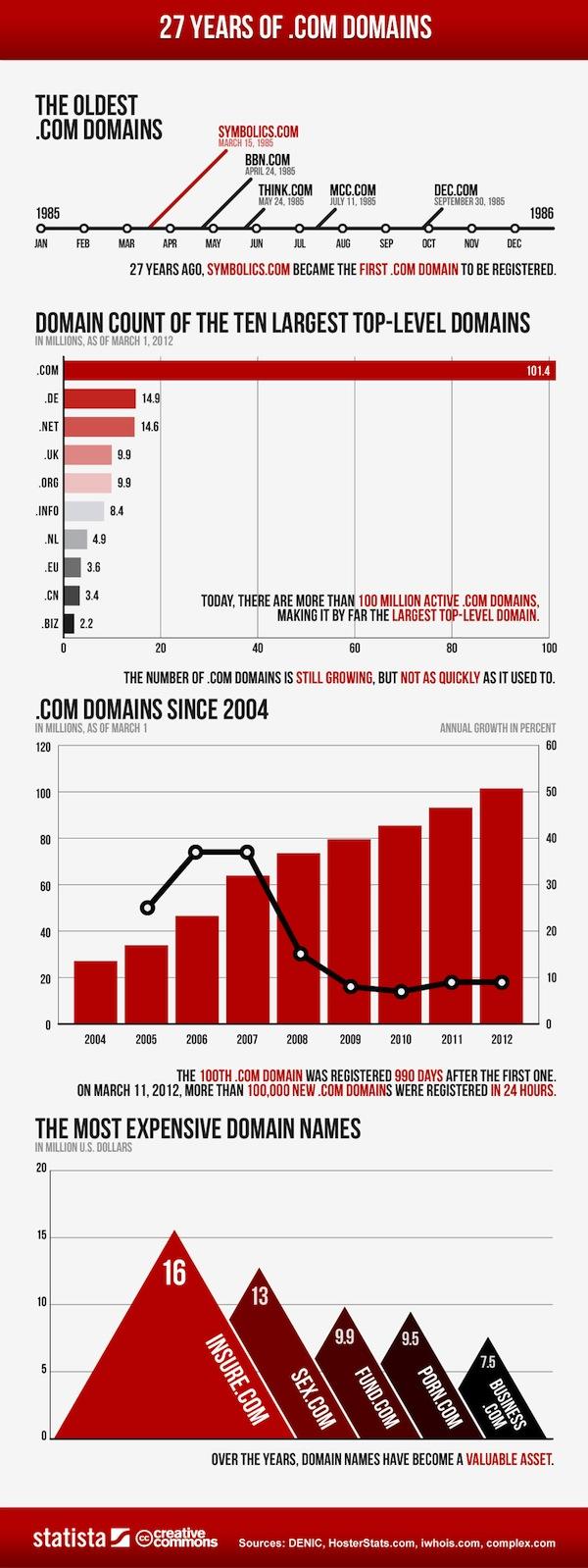 27 años de historia de los registros de dominio .com en una infografía