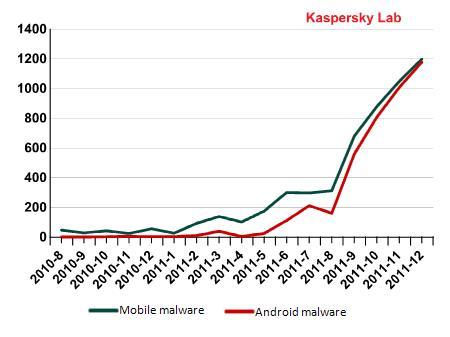 Hay seis veces mas malware en los móviles que antes del 2011 - kaspersky-grafico