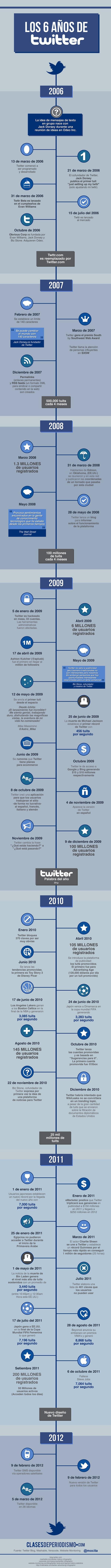 Los números de Twitter tras sus 6 años de existencia en una infografía - twitter_6