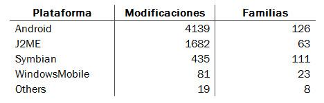 Hay seis veces mas malware en los móviles que antes del 2011 - virus-movil