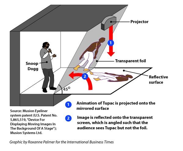 Así funcionó el proyector del holograma de Tupac en Coachella - tupac-holograma-como