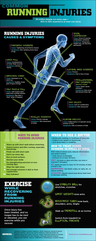 running injuries Las lesiones más comunes en los corredores [Infografía]
