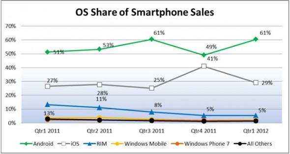 Son Android el 61% de los smartphones vendidos en lo que va del 2012 - smartphone-os-android-590x315