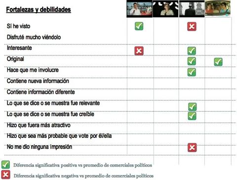 Información nueva y creíble es necesaria para la publicidad en campañas políticas - spots-candidatos-2012