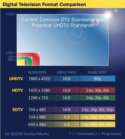 El nuevo estándar de Alta Definición será el Ultra HDTV y englobará resoluciones 4K y 8K - ultra-high-definition-3