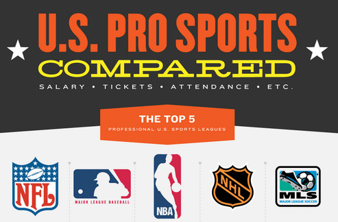 us pro sports infographic La NFL, NBA, MLB, MLS, NHL frente a frente [Infografía]