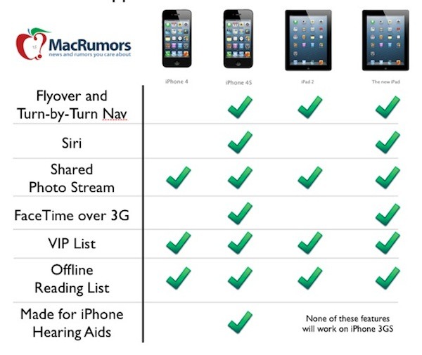 Funciones ios 6 tabla Características del nuevo iOS 6 no estarán disponibles en varios modelos