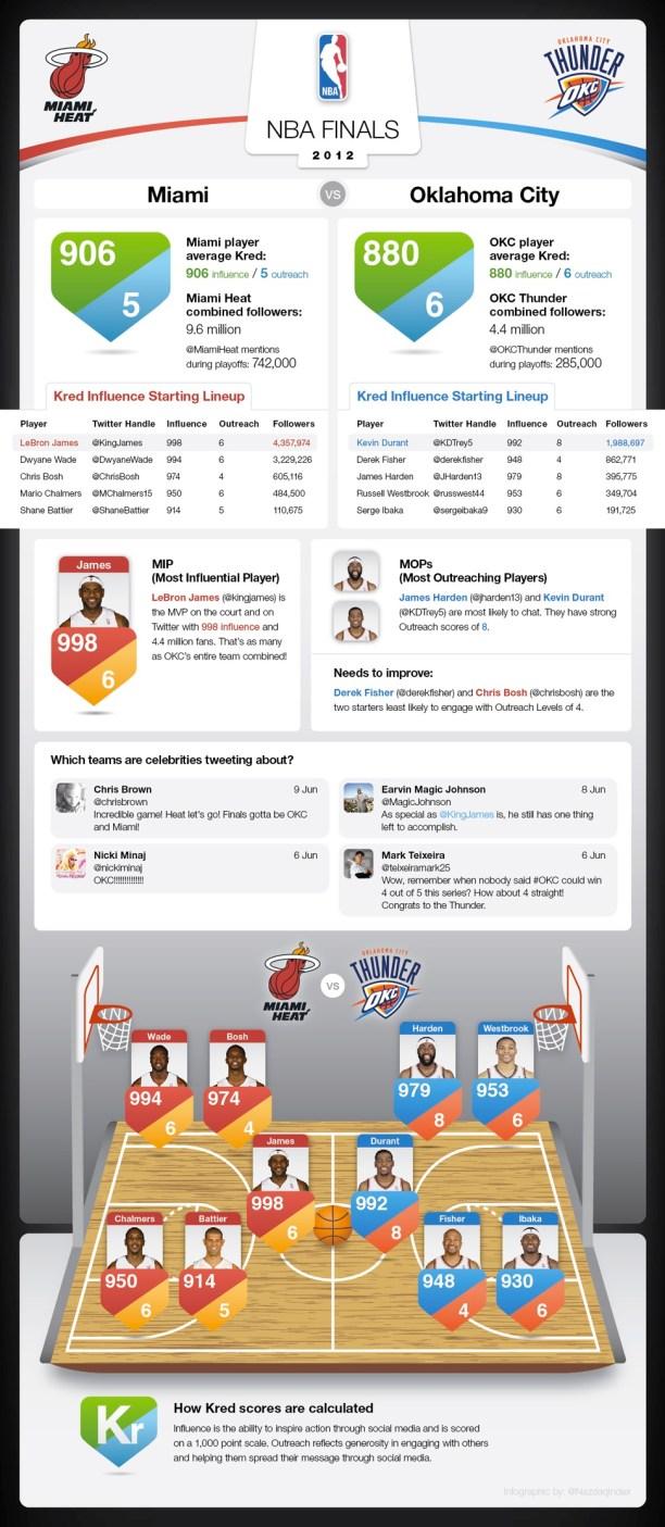 finalnba2012twitter Infografía previa a las Finales de la NBA 2012 entre Miami Heat y Oklahoma City Thunder