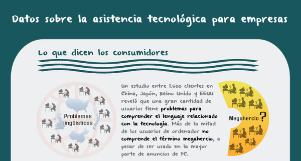 asistencia tecnologica Datos sobre la asistencia tecnológica para empresas [Infografía]