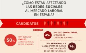 El 80% de las empresas españolas consulta la actividad de sus candidatos en redes sociales