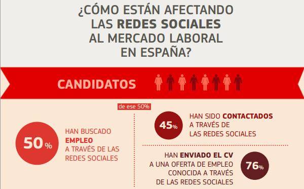 empleos redes sociales El 80% de las empresas españolas consulta la actividad de sus candidatos en redes sociales