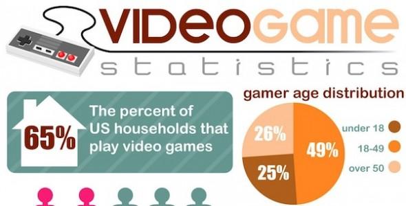 Las estadísticas de los videojuegos [Infografía] - Numeros-industria-videojuegos-590x300