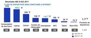 Estudio de cómo usan Internet los jóvenes de escasos recursos en México