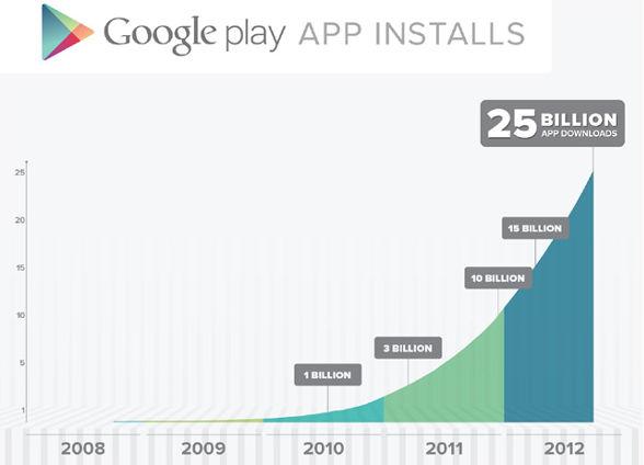 Google Play llega a las 25 billones de descargas - 25-billones-de-descargas