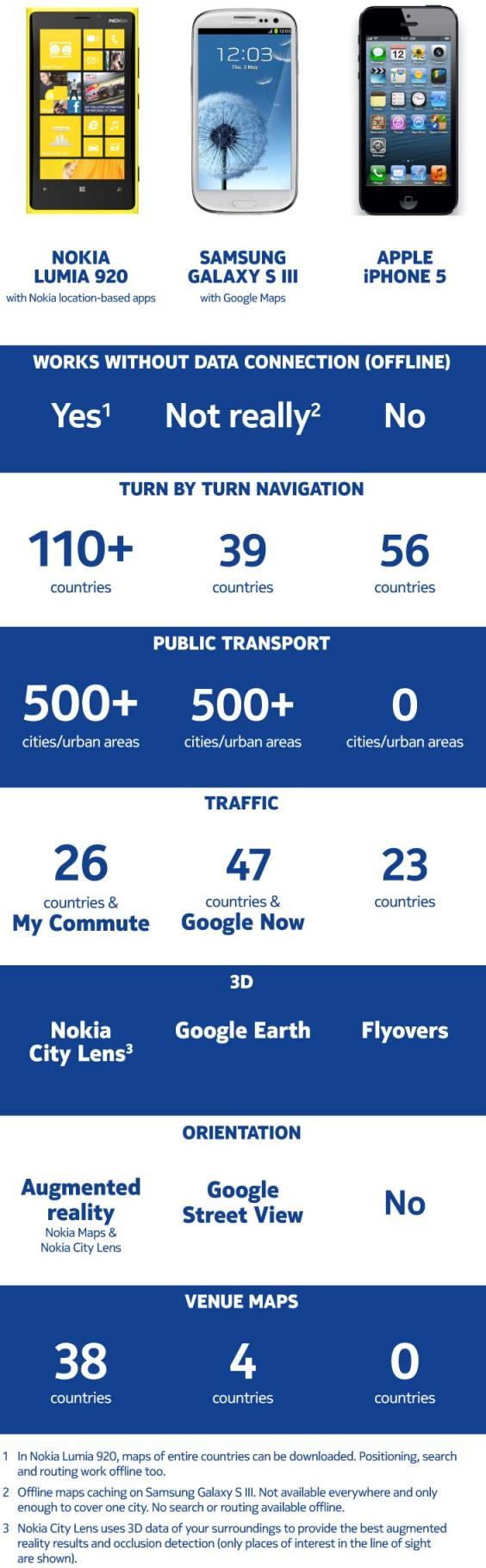 Maps apps benchmark Nokia muestra las ventajas de sus Mapas frente a las opciones de Samsung y Apple