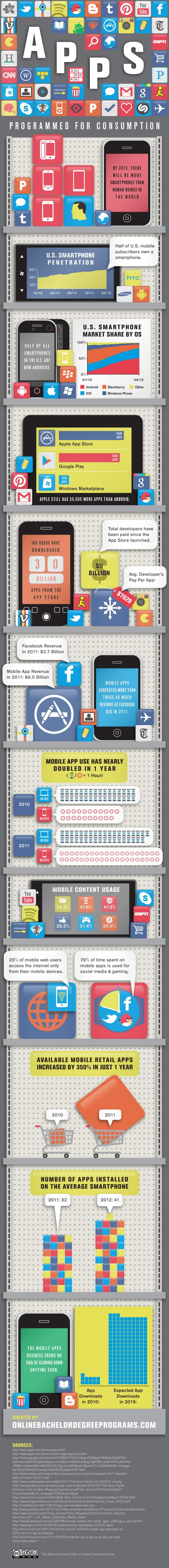89% de las apps descargadas en teléfonos celulares son gratis - apps-programmed-for-consumption