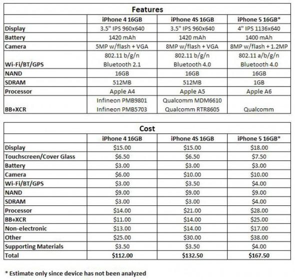 El costo estimado de fabricación del iPhone 5 es de 168 dólares - iphone-5-costo-590x559