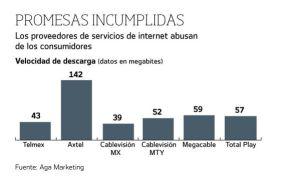 Empresas proveedoras de Internet incumplen con su promesa de velocidad de descarga