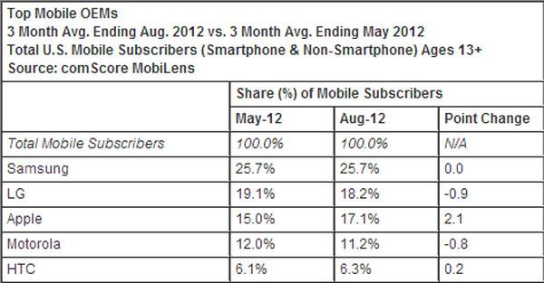 ¿Cuáles son las marcas y los SO móviles mas usados en EEUU y en el resto mundo? - market-share-us
