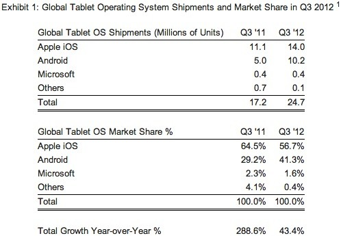 strategy analytics android market share Tablets con Android llegan al 41% del mercado