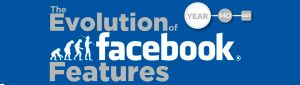 Breve historia de Facebook