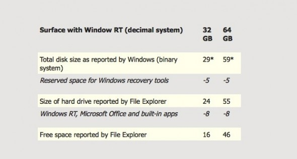 windows rt 590x317 Microsoft da a conocer la verdadera capacidad de almacenamiento de las Surface RT