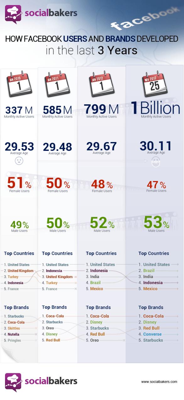 El crecimiento de los usuarios de Facebook y las marcas [Infografía] - fb-development-4-