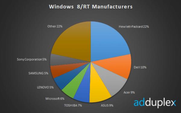 Surface RT es el dispositivo mas usado con Windows 8 o Windows RT - windows-8-marcas-600x374