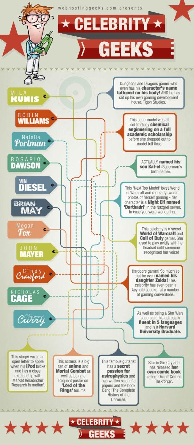 Celebridades Geeks y algunos de sus secretos [Infografía] - epic-celebrity-geek-list-infographic