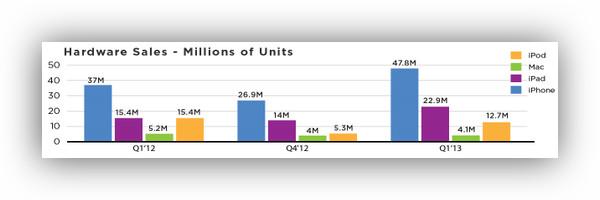 Apple vende mas iPhones e iPads que nunca y rompe récords de ingresos en su primer informe del 2013 - ingresos-apple
