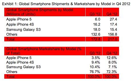 Ventas smartphones 2012 El iPhone 5 vuelve a ser el teléfono más vendido en todo el mundo