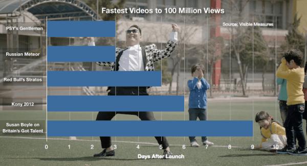 La nueva canción PSY empata el récord al ser la primera en llegar a las 100 millones de vistas - Screen-Shot-2013-04-17-at-6.07.03-PM-600x324