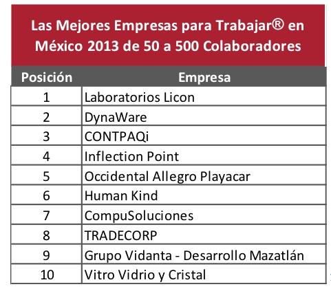 Mejores empresas trabajar mexico 1 Las mejores empresas para trabajar en México 2013