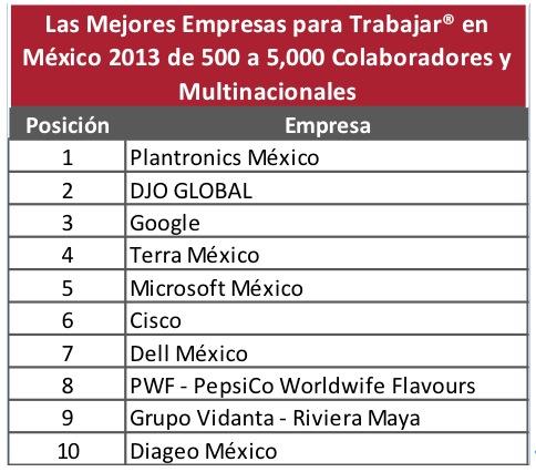 Mejores empresas trabajar mexico 2 Las mejores empresas para trabajar en México 2013