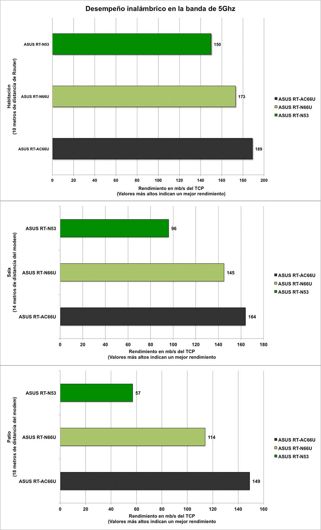 Router ASUS RT-AC66U [Reseña] - 5ghz-grafics