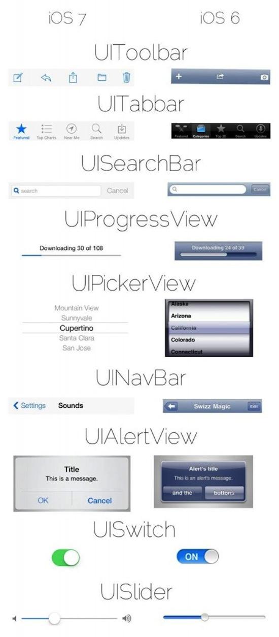 Comparación de la interfaz gráfica de iOS 7 e iOS 6 - iOS-7-vs-ios-6