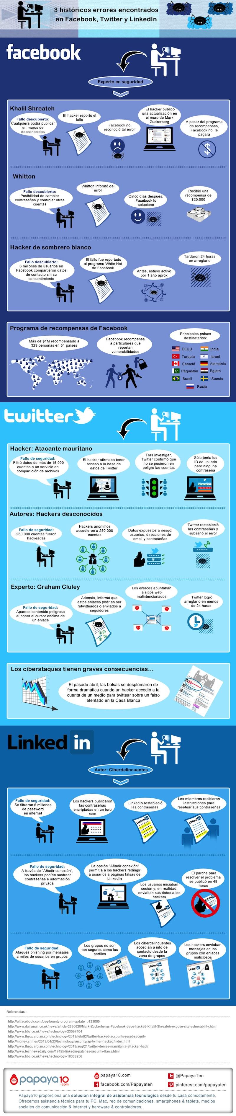 Los errores de seguridad más sonados de las redes sociales - 3-historicos-errores-encontrados-en-facebook-twitter-linkedin