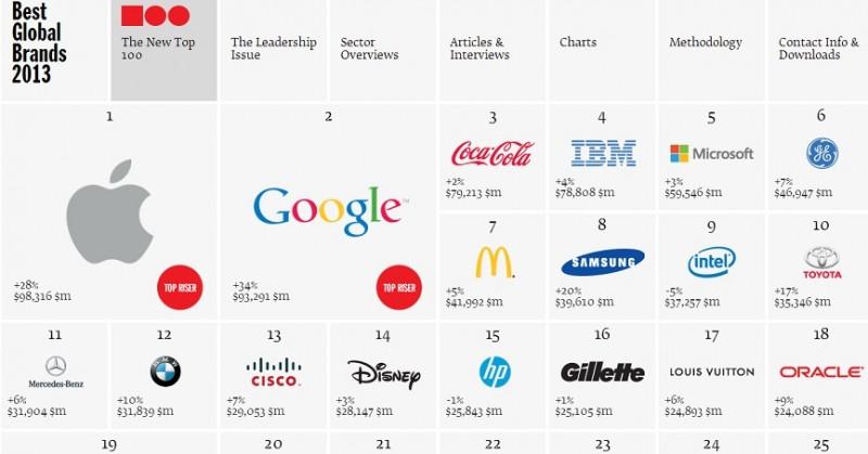 best global brands 800x419 Apple desplaza a Coca Cola como la marca más valiosa