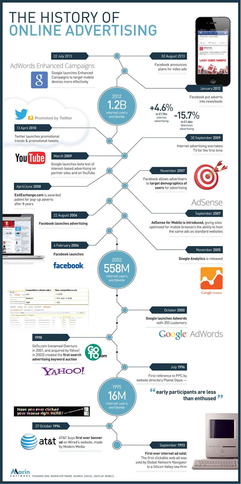 La historia de la publicidad en Internet resumida en una infografía - historia-publicidad-en-internet