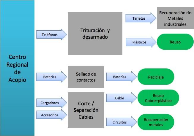 Programa de reciclaje de celulares en México presentado por ANATEL - proceso-reciclaje-celulares
