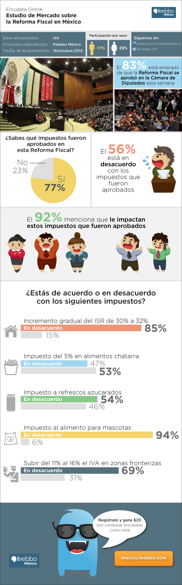 Esta es la percepción de la reforma fiscal en México por parte de los internautas - reforma-fiscal-mexico-infografia