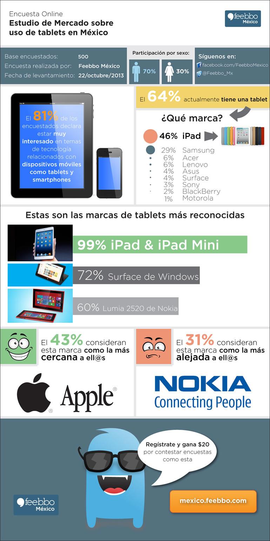 Estudio de mercado sobre Tablets en México [Infografía] - tablets-mexico-estudio