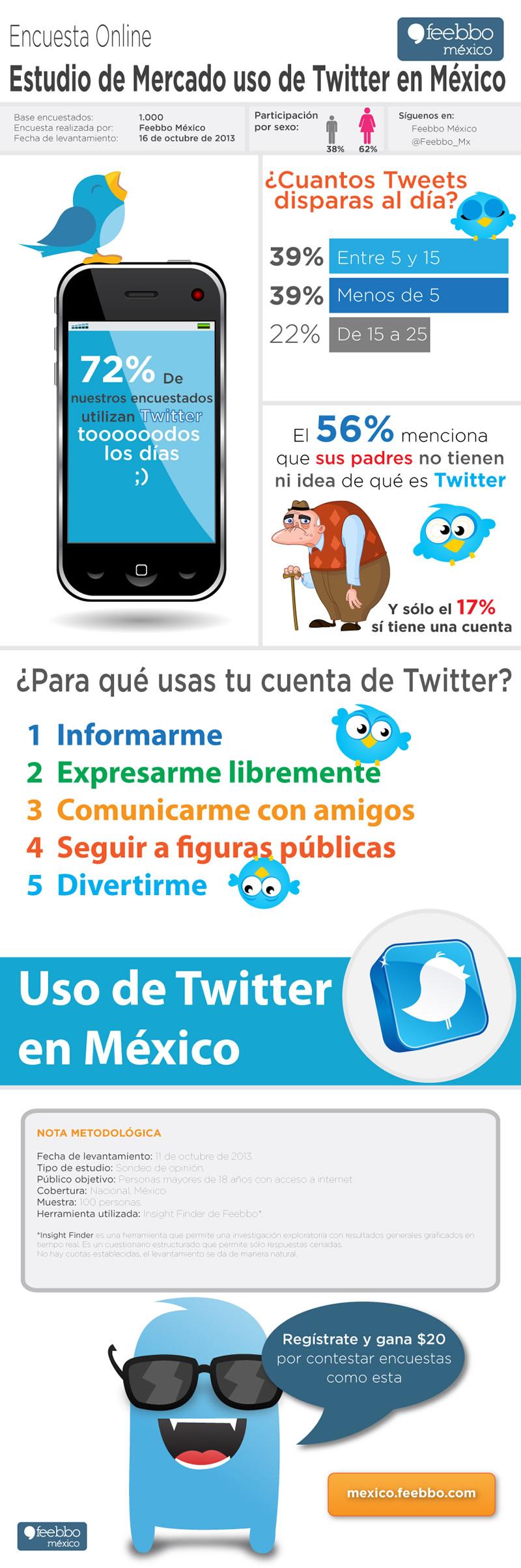 uso twitter en mexico Uso de Twitter en México [Infografía]
