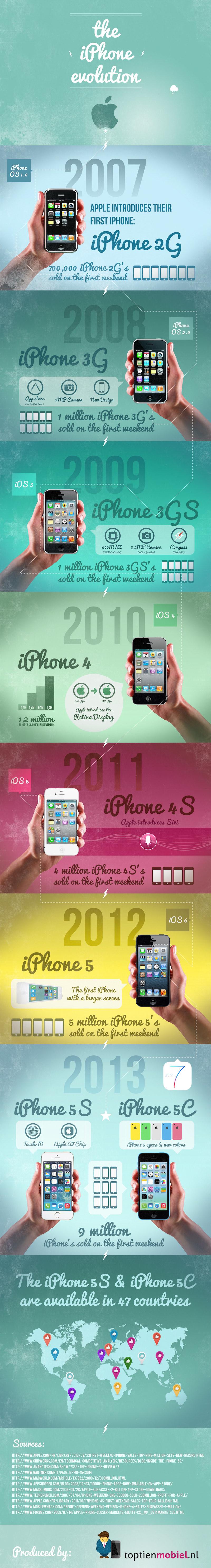 Evolución del iPhone a través de los años [Infografía] - Evolucion-iPhone