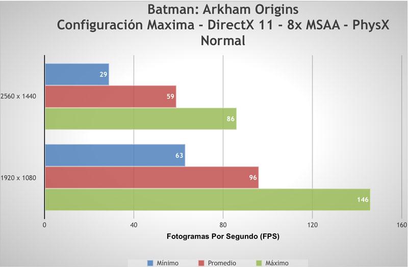 EVGA GeForce GTX 780 Ti [Reseña] - prueba-batman-origins
