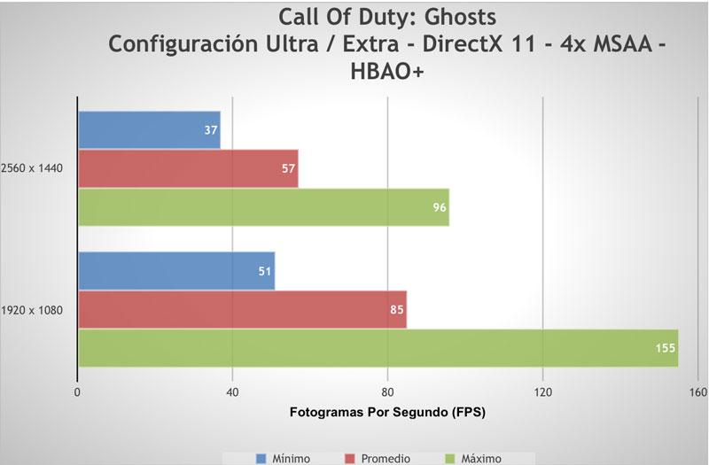 EVGA GeForce GTX 780 Ti [Reseña] - prueba-chodghosts