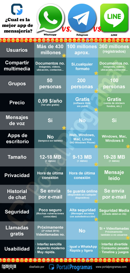 Comparativa WhatsApp vs Telegram vs Line ¿Cuál es mejor? - comparativa-whatsapp-telegram-line