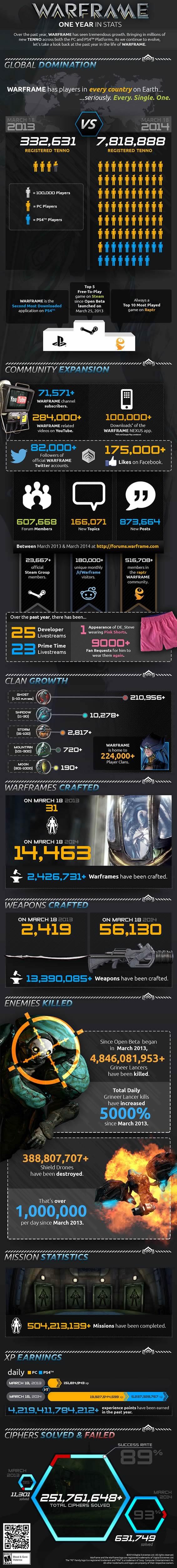 Warframe, cumple un año y nos presenta sus espectaculares cifras en una infografía - warframe-infografia