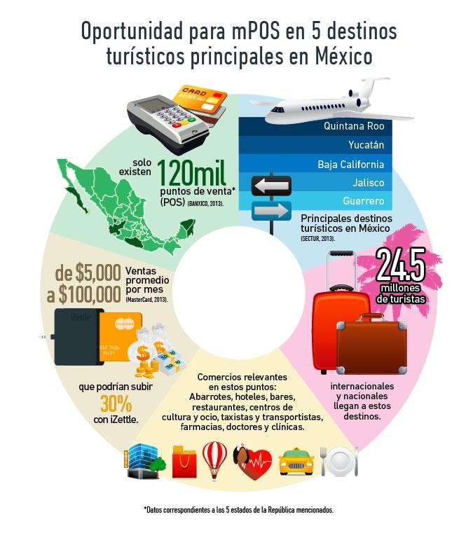 iZettle lanza promoción para que MyPyMES puedan cobrar con tarjetas de crédito estas vacaciones - Oportunidad-para-mPO-en-5-destinos-turisticos