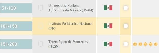 Ranking de las mejores universidades para estudiar sistemas computacionales y otras carreras 2014 - universidades-mexico-computo